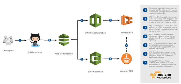 Build your AWS infrastructure - Part 2 | DisasterDev