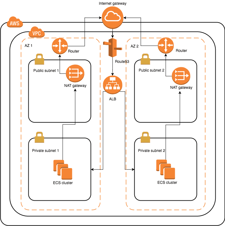 Build your AWS infrastructure - Part 1 | DisasterDev
